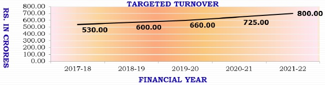 Targeted Turnover